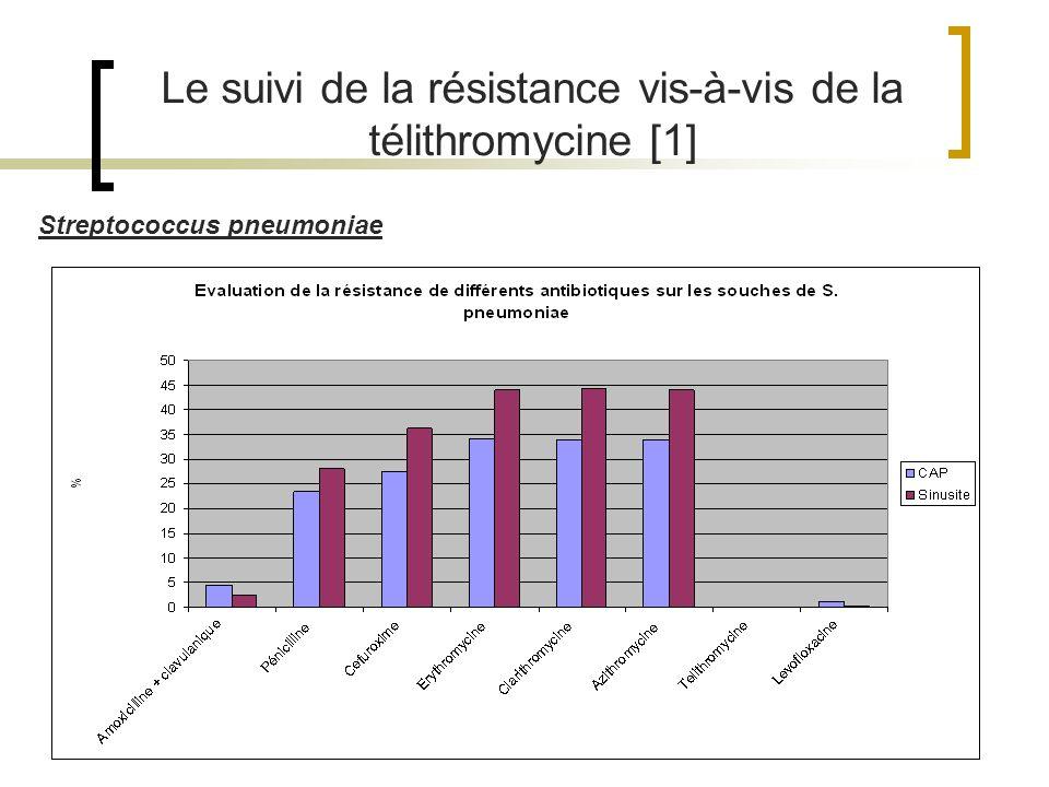 Le suivi de la résistance vis-à-vis de la télithromycine [1]